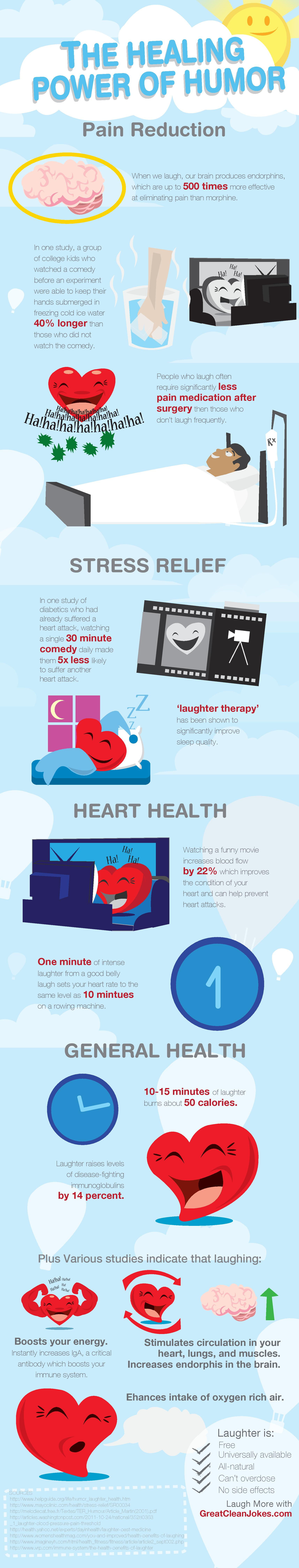 Laughter Infographic from Good Clean Jokes